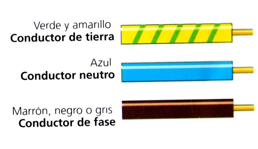 Funciones de los cables segun su color