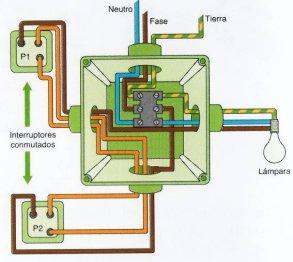 Esquema punto de luz de dos interruptores